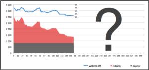 rzeczywista rata kredytu raty malejące