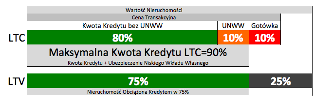 LTC LTV