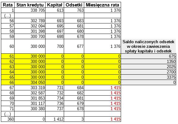 Całkowite zawieszenie spłaty kredytu (zawieszenie spłaty kapitału iodsetek)